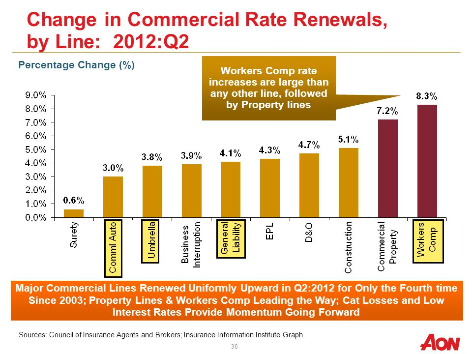 Change in Commercial Rate Renewals, by Line: 2012:Q2 Sources: Council of Insurance Agents and Brokers; Insurance Information Institute Graph.
