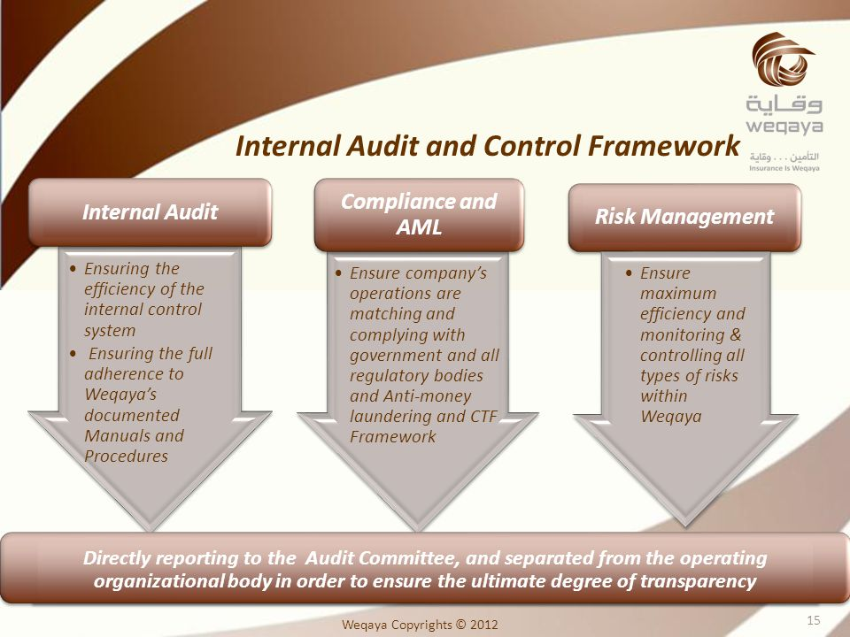 Internal Audit and Control Framework Ensure companys operations are matching and complying with government and all regulatory bodies and Anti-money laundering and CTF Framework Compliance and AML Ensuring the efficiency of the internal control system Ensuring the full adherence to Weqayas documented Manuals and Procedures Internal Audit Risk Management Ensure maximum efficiency and monitoring & controlling all types of risks within Weqaya Directly reporting to the Audit Committee, and separated from the operating organizational body in order to ensure the ultimate degree of transparency Weqaya Copyrights © 2012 15