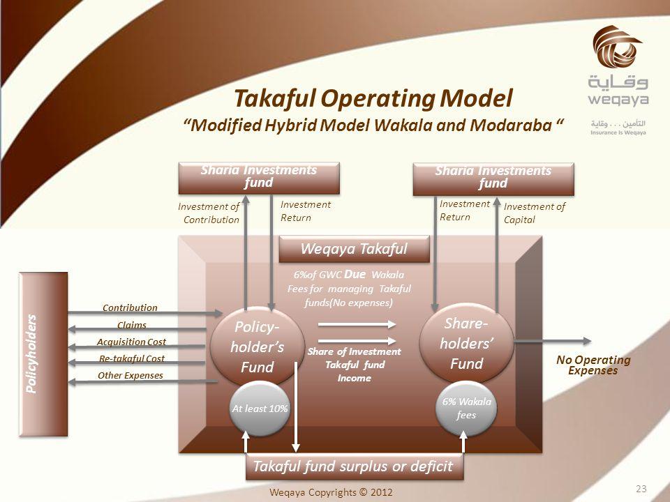 Takaful Operating Model Modified Hybrid Model Wakala and Modaraba Weqaya Takaful Policy- holders Fund Policy- holders Fund Share- holders Fund Share-