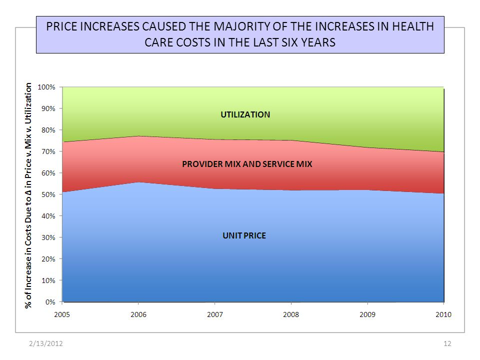 PRICE INCREASES CAUSED THE MAJORITY OF THE INCREASES IN HEALTH CARE COSTS IN THE LAST SIX YEARS 122/13/2012