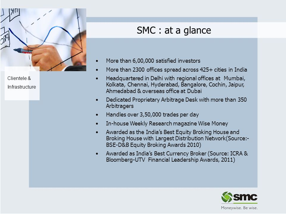 SMC : at a glance Clientele & Infrastructure More than 6,00,000 satisfied investors More than 2300 offices spread across 425+ cities in India Headquar