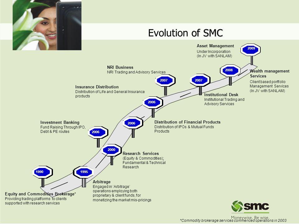of SMC Evolution of SMC - 1968-79 1990 1968-79 1995 Mar 2001 1968-79 2000 1968-79 2006 1968-79 2006 1968-79 2006 1968-79 2007 1968-79 2007 1968-79 200