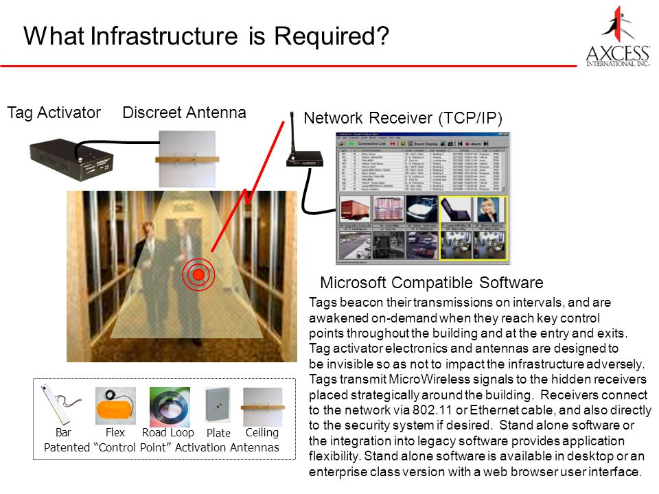 Tag ActivatorDiscreet Antenna Network Receiver (TCP/IP) What Infrastructure is Required? Microsoft Compatible Software Patented Control Point Activati