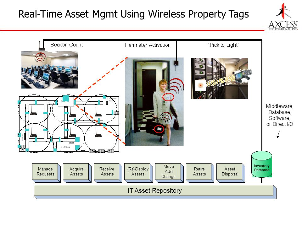 Real-Time Asset Mgmt Using Wireless Property Tags Manage Requests Acquire Assets Receive Assets (Re)-Deploy Assets Move Add Change Retire Assets Asset Disposal IT Asset Repository Inventory Database Middleware, Database, Software, or Direct I/O Pick to Light