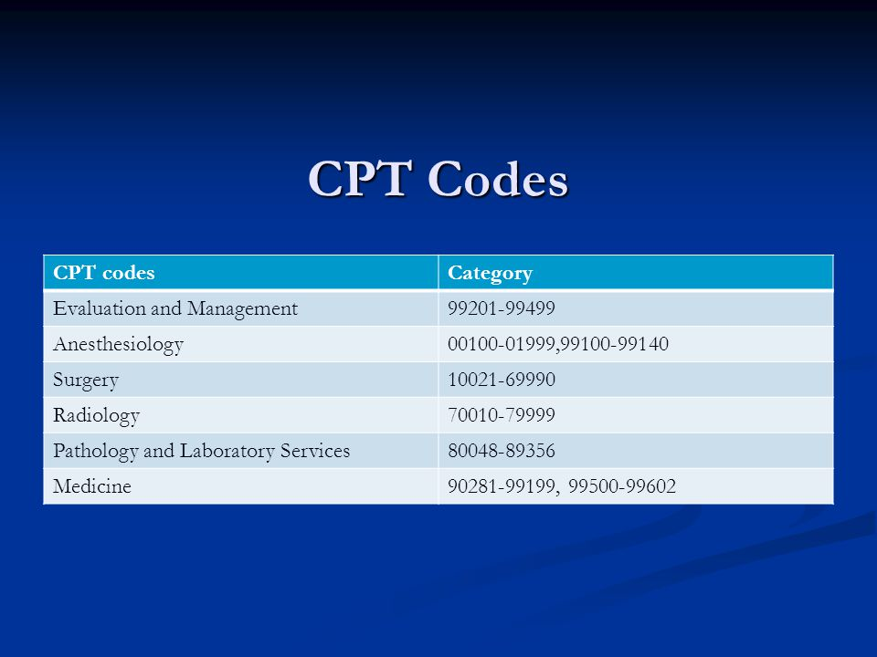 CPT Codes CPT codesCategory Evaluation and Management99201-99499 Anesthesiology00100-01999,99100-99140 Surgery10021-69990 Radiology70010-79999 Pathology and Laboratory Services80048-89356 Medicine90281-99199, 99500-99602