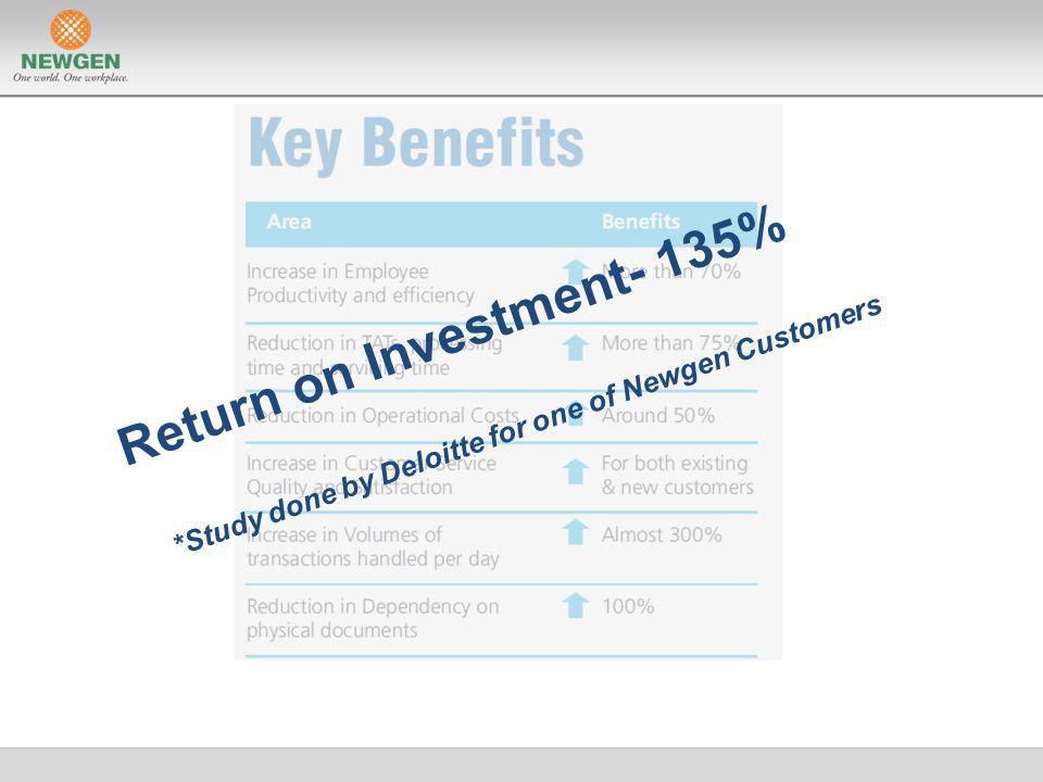 Return on Investment- 135% *Study done by Deloitte for one of Newgen Customers