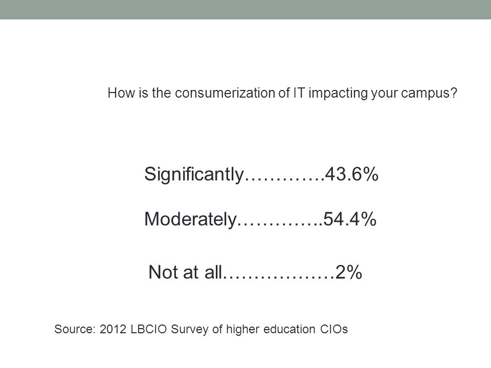 How is the consumerization of IT impacting your campus.