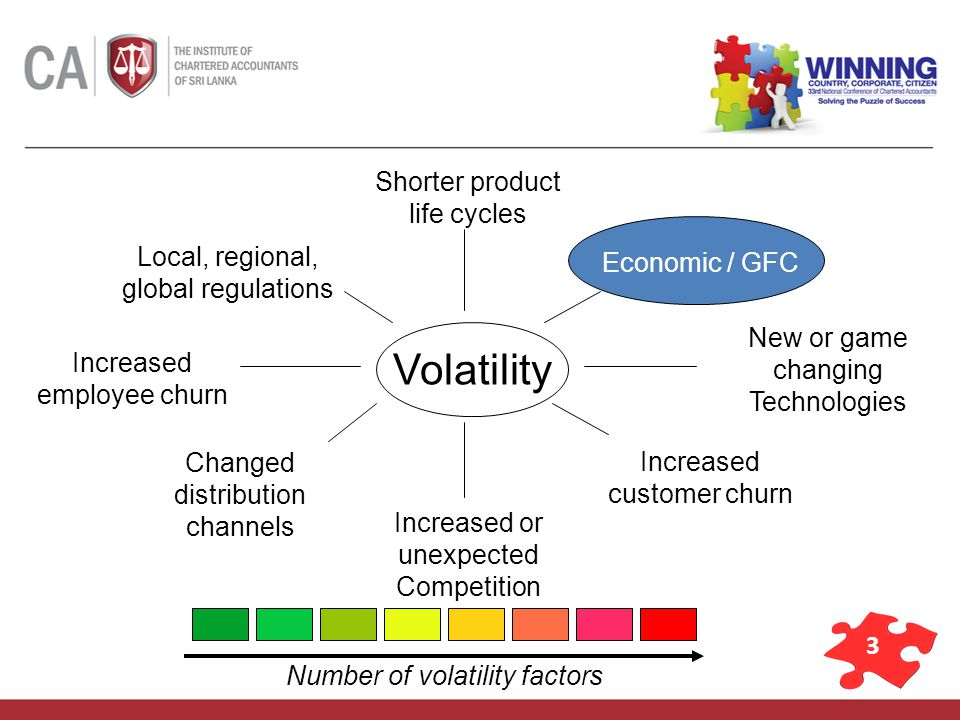 3 Volatility Economic / GFC New or game changing Technologies Increased customer churn Increased or unexpected Competition Local, regional, global regulations Increased employee churn Shorter product life cycles Changed distribution channels Number of volatility factors