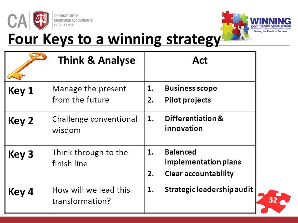 32 Four Keys to a winning strategy Think & AnalyseAct Key 1 Manage the present from the future 1.Business scope 2.Pilot projects Key 2 Challenge conventional wisdom 1.Differentiation & innovation Key 3 Think through to the finish line 1.Balanced implementation plans 2.Clear accountability Key 4 How will we lead this transformation.