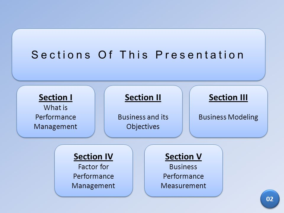 Sections Of This Presentation Section I What is Performance Management Section I What is Performance Management Section II Business and its Objectives