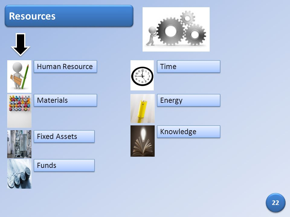 Resources Time Energy Knowledge Fixed Assets Human Resource Funds Materials 22