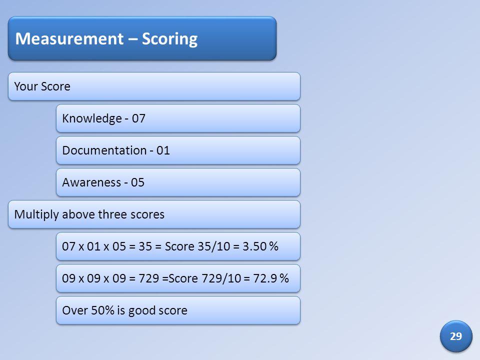 Your Score Measurement – Scoring Knowledge - 07 Documentation - 01 Awareness - 05 Multiply above three scores 07 x 01 x 05 = 35 = Score 35/10 = 3.50 %