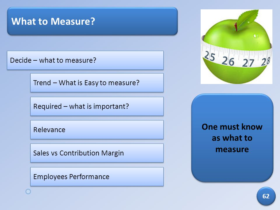 What to Measure? Decide – what to measure? Trend – What is Easy to measure? Required – what is important? Sales vs Contribution Margin Employees Perfo