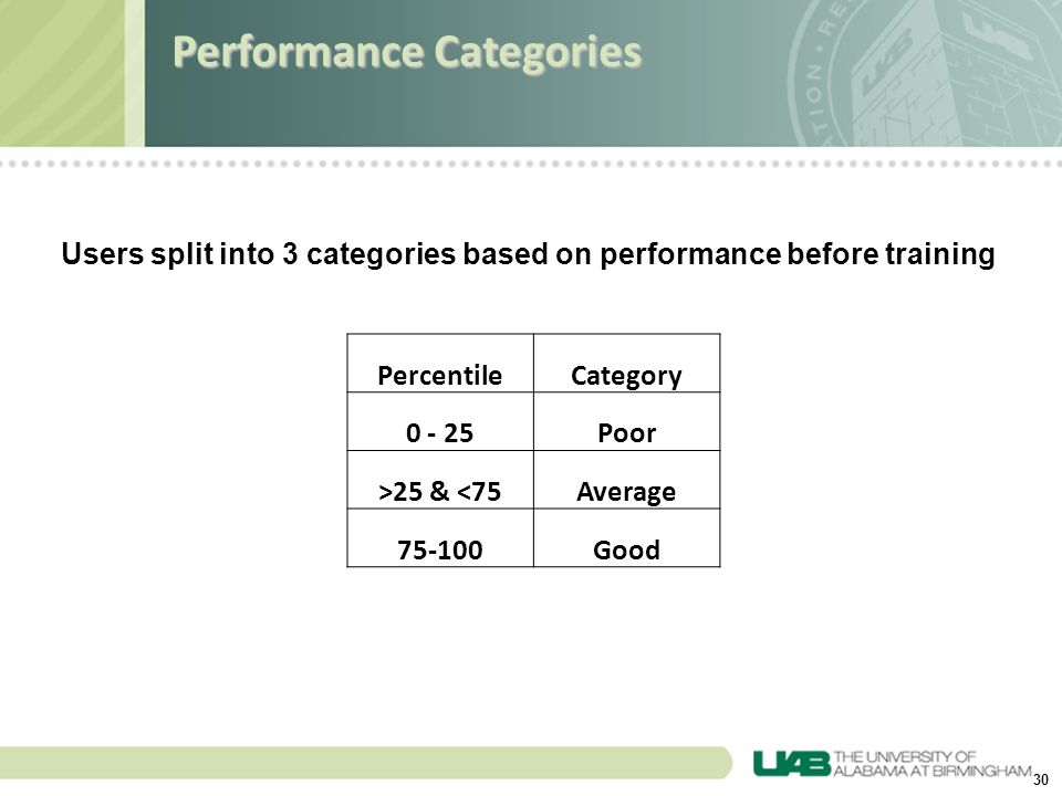 30 Users split into 3 categories based on performance before training PercentileCategory 0 - 25Poor >25 & <75Average 75-100Good Performance Categories