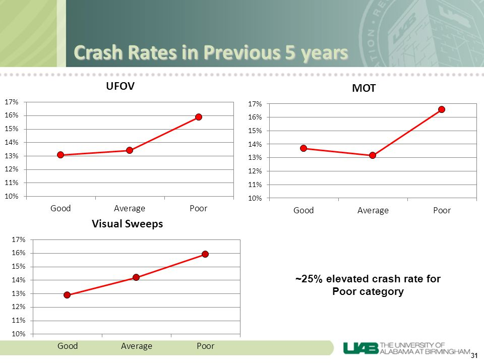 31 Crash Rates in Previous 5 years ~25% elevated crash rate for Poor category