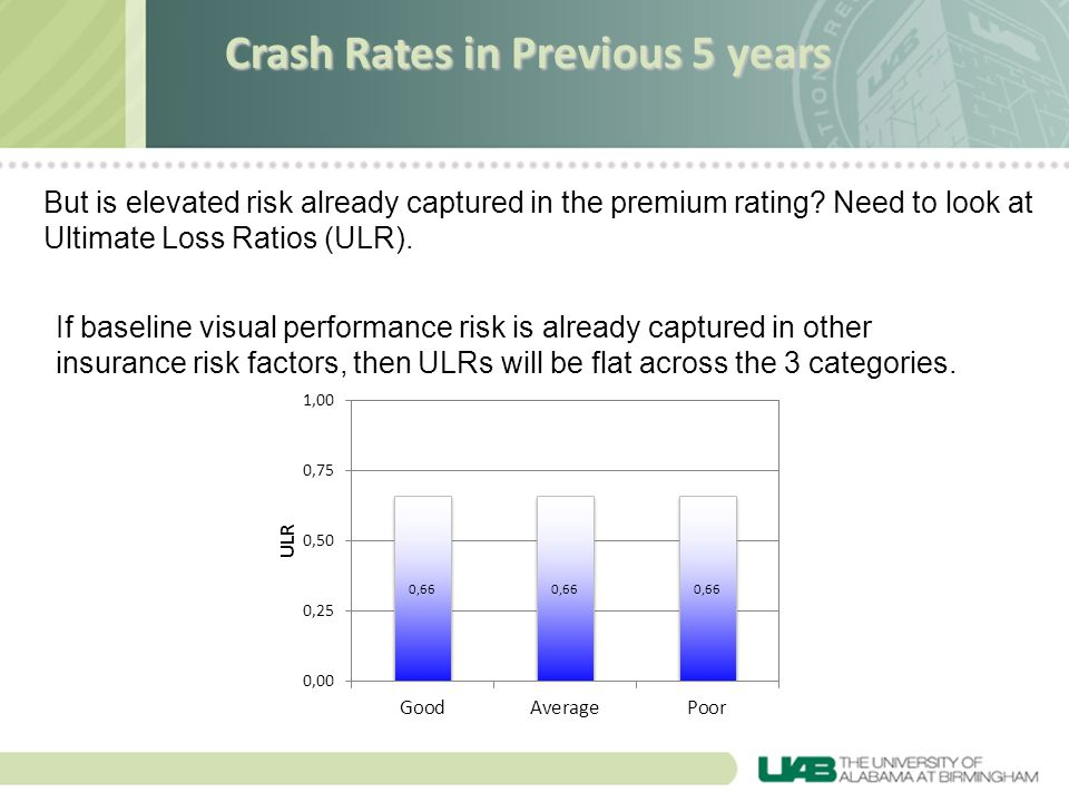 But is elevated risk already captured in the premium rating? Need to look at Ultimate Loss Ratios (ULR). If baseline visual performance risk is alread