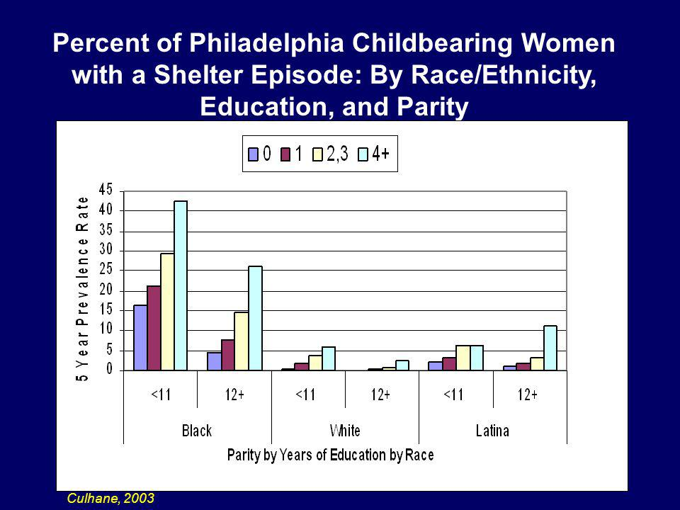 Percent of Philadelphia Childbearing Women with a Shelter Episode: By Race/Ethnicity, Education, and Parity Culhane, 2003