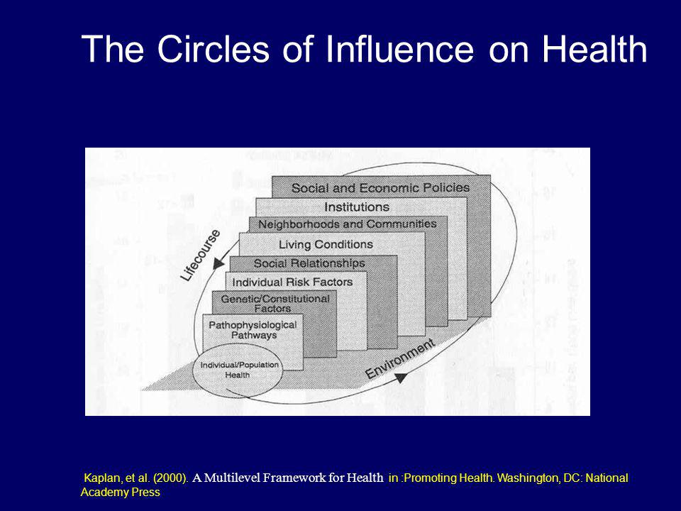 The Circles of Influence on Health Kaplan, et al. (2000). A Multilevel Framework for Health in :Promoting Health. Washington, DC: National Academy Pre
