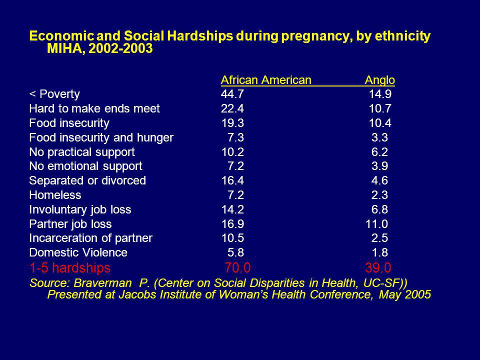 Economic and Social Hardships during pregnancy, by ethnicity MIHA, 2002-2003 African American Anglo < Poverty44.7 14.9 Hard to make ends meet22.4 10.7