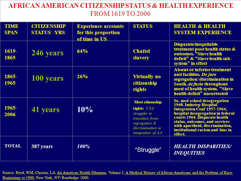 TIME SPAN CITIZENSHIP STATUS -YRS Experience accounts for this proportion of time in US STATUSHEALTH & HEALTH SYSTEM EXPERIENCE 1619- 1865 246 years 6