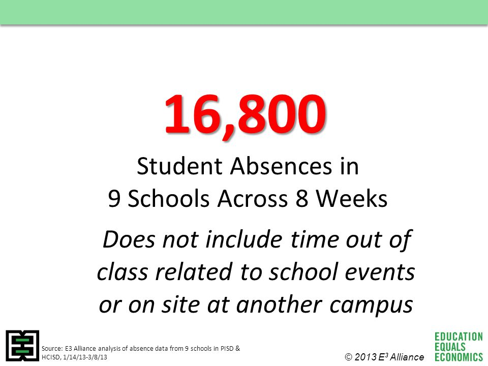 16,800 Student Absences in 9 Schools Across 8 Weeks © 2013 E 3 Alliance Source: E3 Alliance analysis of absence data from 9 schools in PISD & HCISD, 1/14/13-3/8/13 Does not include time out of class related to school events or on site at another campus