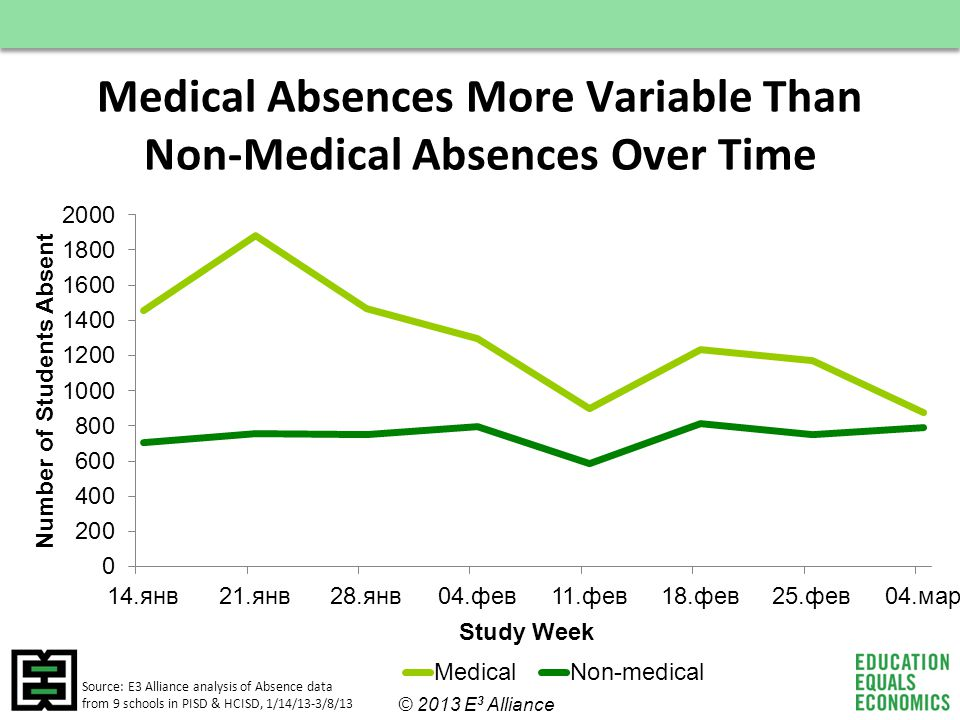 Medical Absences More Variable Than Non-Medical Absences Over Time Source: E3 Alliance analysis of Absence data from 9 schools in PISD & HCISD, 1/14/13-3/8/13 © 2013 E 3 Alliance