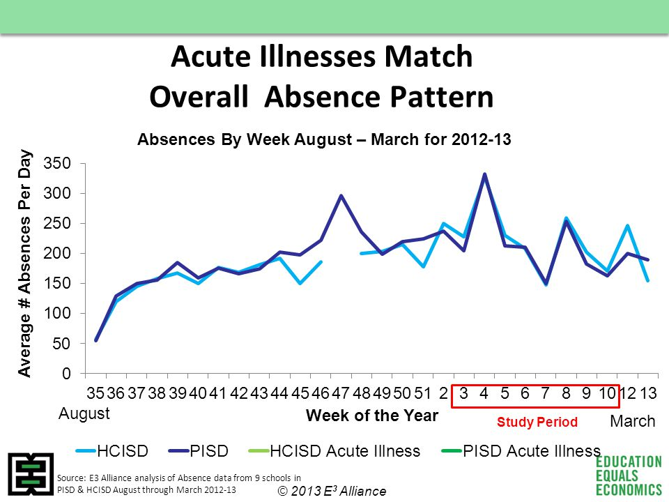 Acute Illnesses Match Overall Absence Pattern Source: E3 Alliance analysis of Absence data from 9 schools in PISD & HCISD August through March 2012-13 © 2013 E 3 Alliance