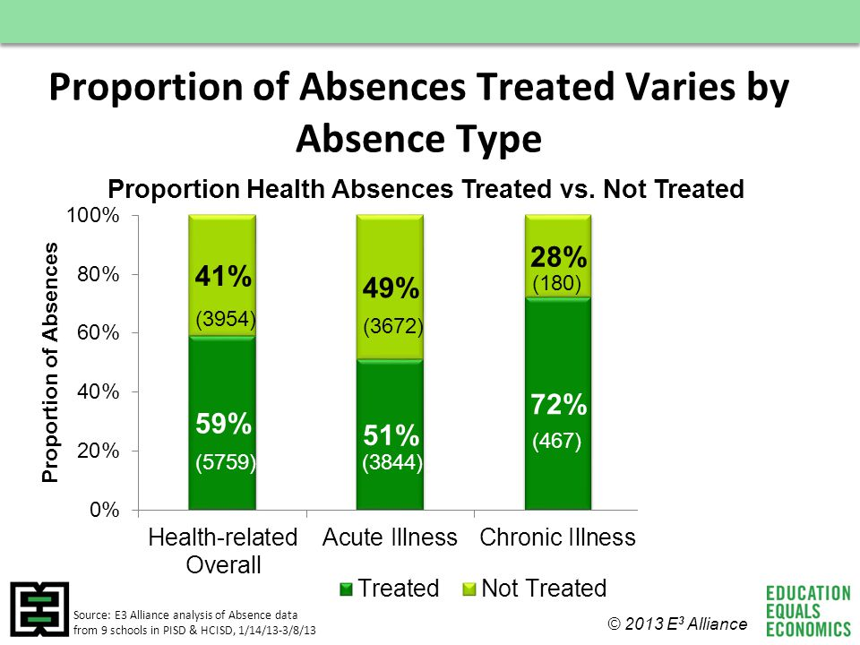 Proportion of Absences Treated Varies by Absence Type Source: E3 Alliance analysis of Absence data from 9 schools in PISD & HCISD, 1/14/13-3/8/13 © 20