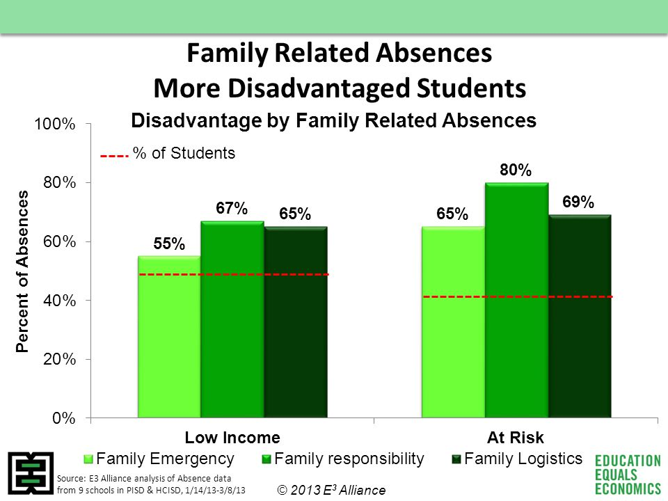 Family Related Absences More Disadvantaged Students Source: E3 Alliance analysis of Absence data from 9 schools in PISD & HCISD, 1/14/13-3/8/13 © 2013 E 3 Alliance