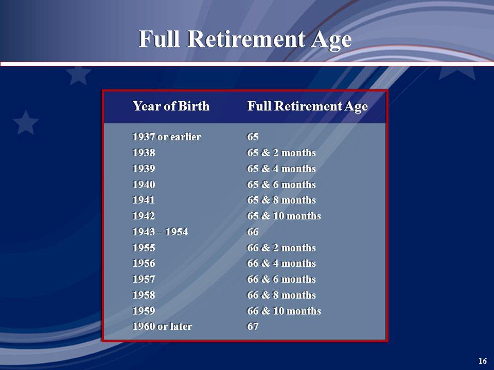 16 Full Retirement Age Year of BirthFull Retirement Age 1937 or earlier65 193865 & 2 months 193965 & 4 months 194065 & 6 months 194165 & 8 months 194265 & 10 months 1943 – 195466 195566 & 2 months 195666 & 4 months 195766 & 6 months 195866 & 8 months 195966 & 10 months 1960 or later67 Year of BirthFull Retirement Age 1937 or earlier65 193865 & 2 months 193965 & 4 months 194065 & 6 months 194165 & 8 months 194265 & 10 months 1943 – 195466 195566 & 2 months 195666 & 4 months 195766 & 6 months 195866 & 8 months 195966 & 10 months 1960 or later67