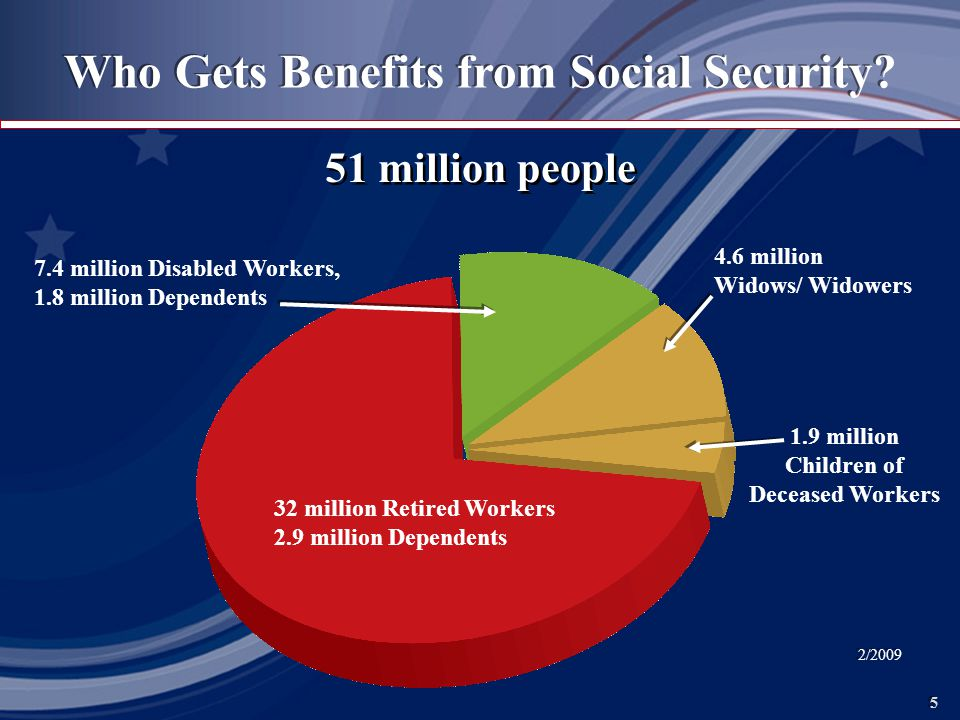 5 5 51 million people Who Gets Benefits from Social Security.
