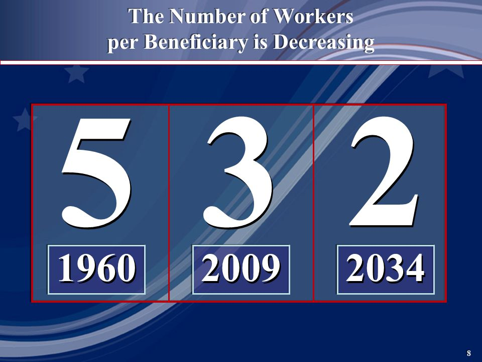 8 8 The Number of Workers per Beneficiary is Decreasing 532 196020092034 532 196020092034