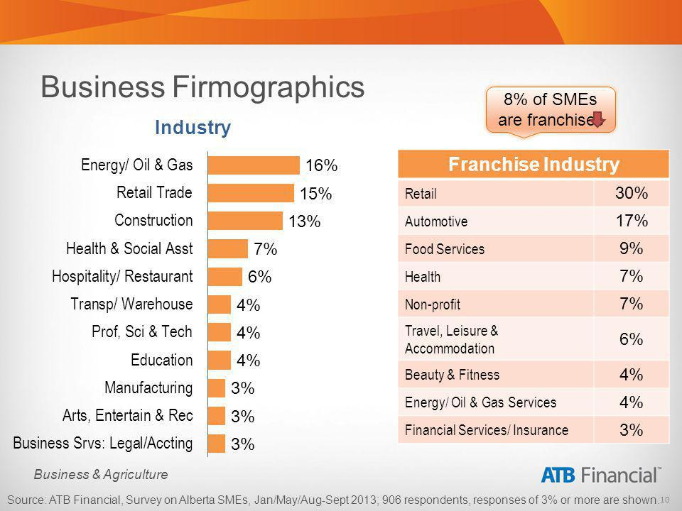 10 Business & Agriculture Business Firmographics Industry Franchise Industry Retail 30% Automotive 17% Food Services 9% Health 7% Non-profit 7% Travel, Leisure & Accommodation 6% Beauty & Fitness 4% Energy/ Oil & Gas Services 4% Financial Services/ Insurance 3% 8% of SMEs are franchises Source: ATB Financial, Survey on Alberta SMEs, Jan/May/Aug-Sept 2013; 906 respondents, responses of 3% or more are shown.