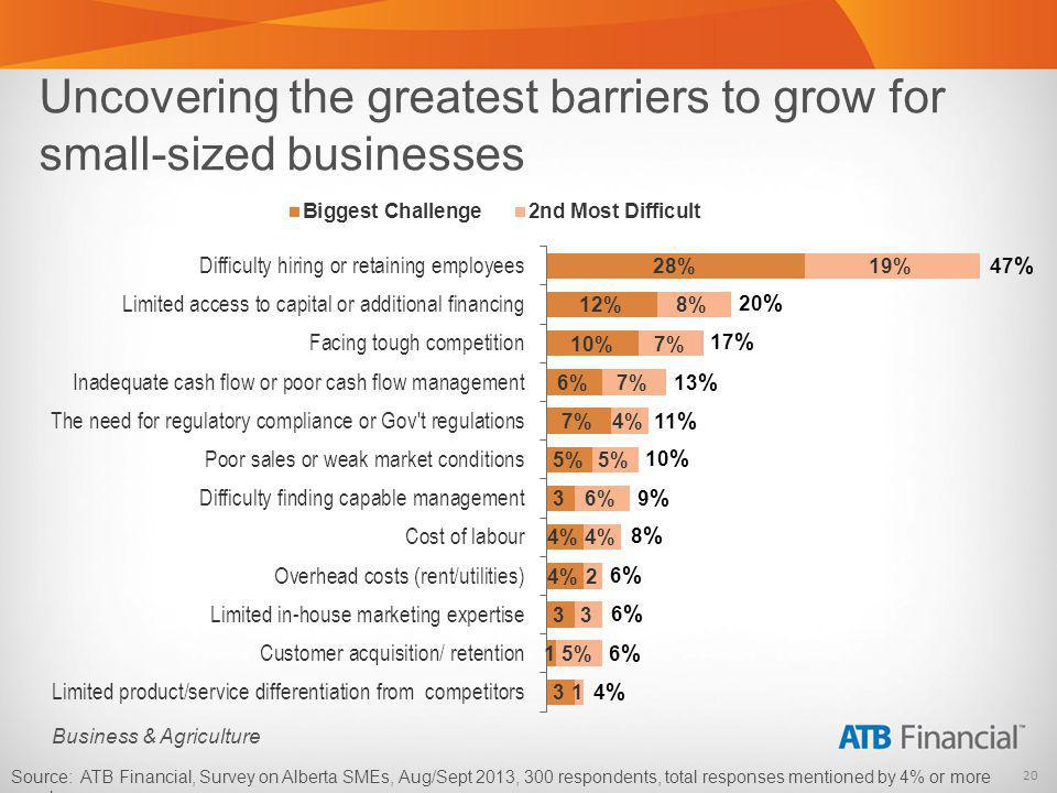 20 Business & Agriculture Uncovering the greatest barriers to grow for small-sized businesses Source: ATB Financial, Survey on Alberta SMEs, Aug/Sept 2013, 300 respondents, total responses mentioned by 4% or more are shown..