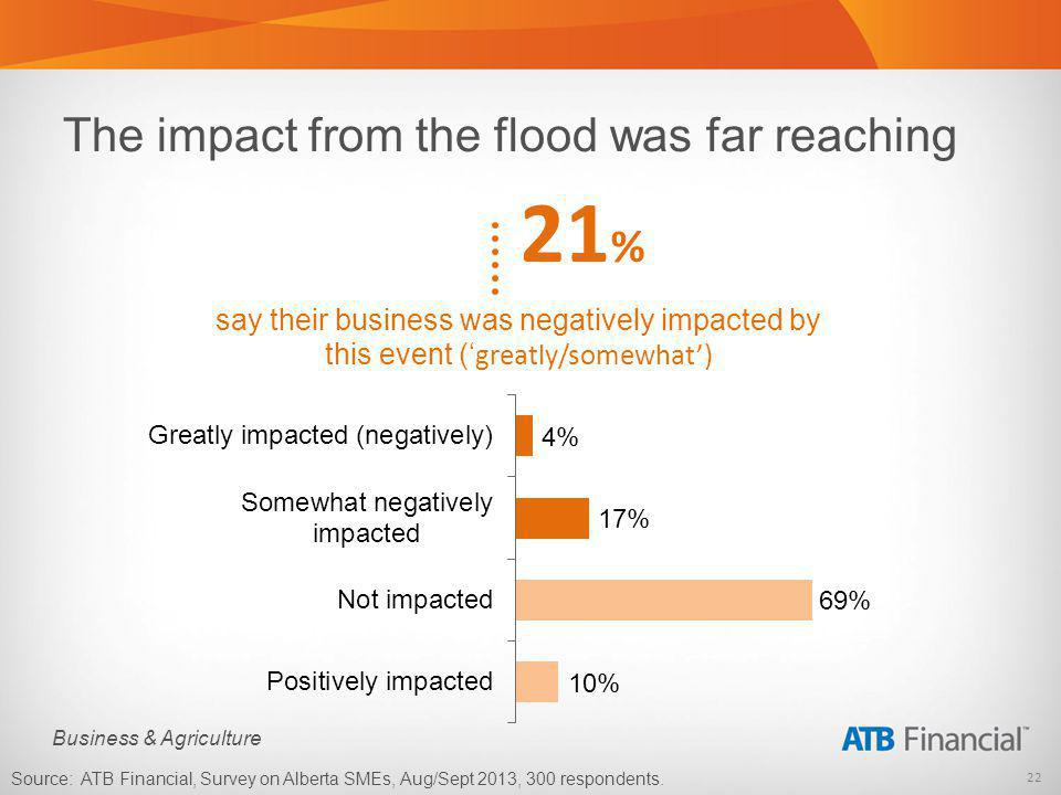 22 Business & Agriculture The impact from the flood was far reaching say their business was negatively impacted by this event ( greatly/somewhat) Source: ATB Financial, Survey on Alberta SMEs, Aug/Sept 2013, 300 respondents.