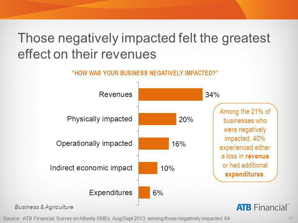 24 Business & Agriculture Those negatively impacted felt the greatest effect on their revenues HOW WAS YOUR BUSINESS NEGATIVELY IMPACTED.