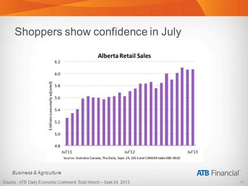 30 Business & Agriculture Shoppers show confidence in July Source: ATB Daily Economic Comment, Todd Hirsch – Sept 24, 2013