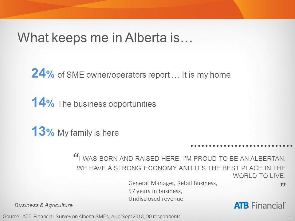 38 Business & Agriculture What keeps me in Alberta is… 24 % of SME owner/operators report … It is my home Source: ATB Financial, Survey on Alberta SMEs, Aug/Sept 2013, 99 respondents.