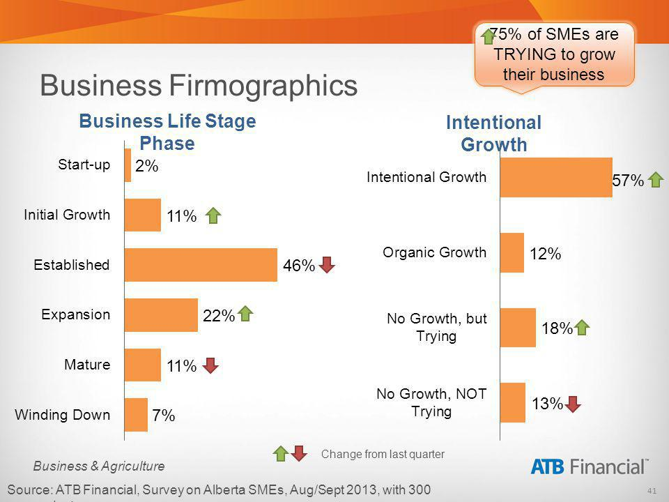 41 Business & Agriculture Source: ATB Financial, Survey on Alberta SMEs, Aug/Sept 2013, with 300 respondents.