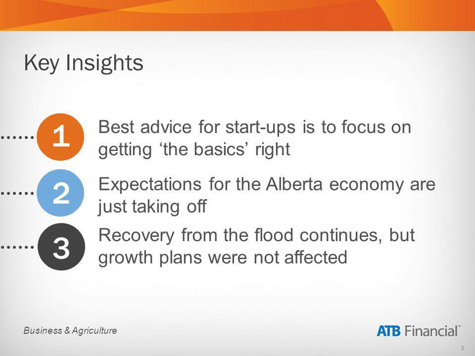 5 Business & Agriculture Best advice for start-ups is to focus on getting the basics right Expectations for the Alberta economy are just taking off Recovery from the flood continues, but growth plans were not affected 1 2 3 Key Insights