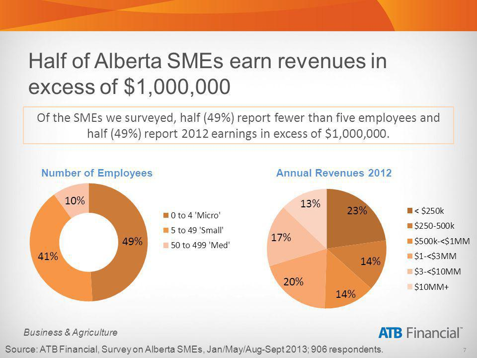 8 Business & Agriculture Business Firmographics Business Life Stage Phase Intentional Growth 72% of SMEs are TRYING to grow their business Source: ATB Financial, Survey on Alberta SMEs, Jan/May/Aug-Sept 2013; 906 respondents.