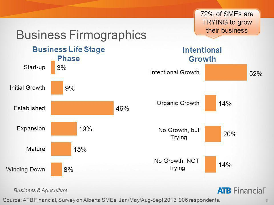 9 Business & Agriculture Business Firmographics $1MM + 11% Borrowing Needs # of Years in Operation MEAN 25 years Source: ATB Financial, Survey on Alberta SMEs, Jan/May/Aug-Sept 2013; 906 respondents.