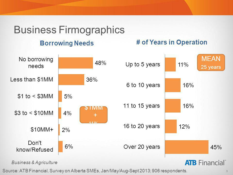 40 Business & Agriculture Half of Alberta SMEs earn revenues in excess of $1,00,000 Source: ATB Financial, Survey on Alberta SMEs, Aug/Sept 2013, with 300 respondents.