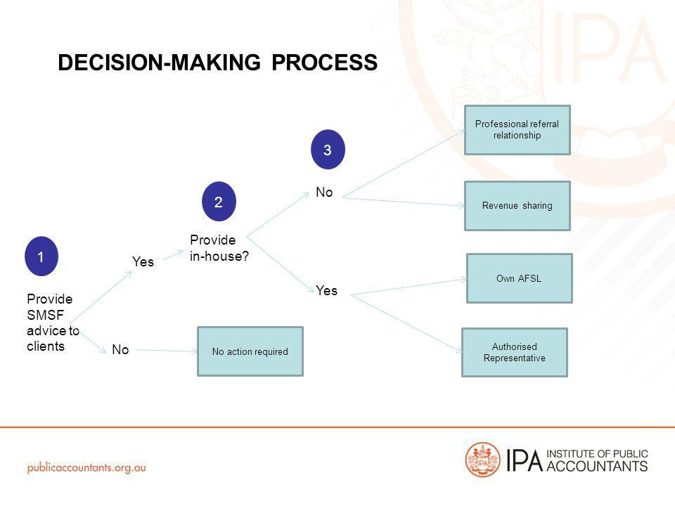 DECISION-MAKING PROCESS Provide SMSF advice to clients Yes No Provide in-house.