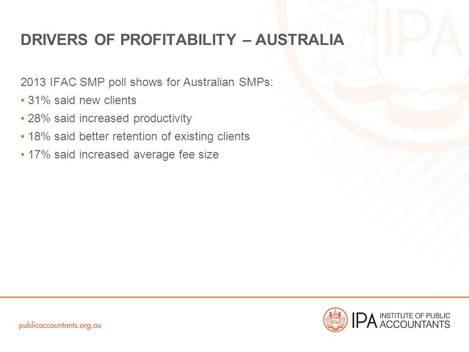 2013 IFAC SMP poll shows for Australian SMPs: 31% said new clients 28% said increased productivity 18% said better retention of existing clients 17% said increased average fee size DRIVERS OF PROFITABILITY – AUSTRALIA