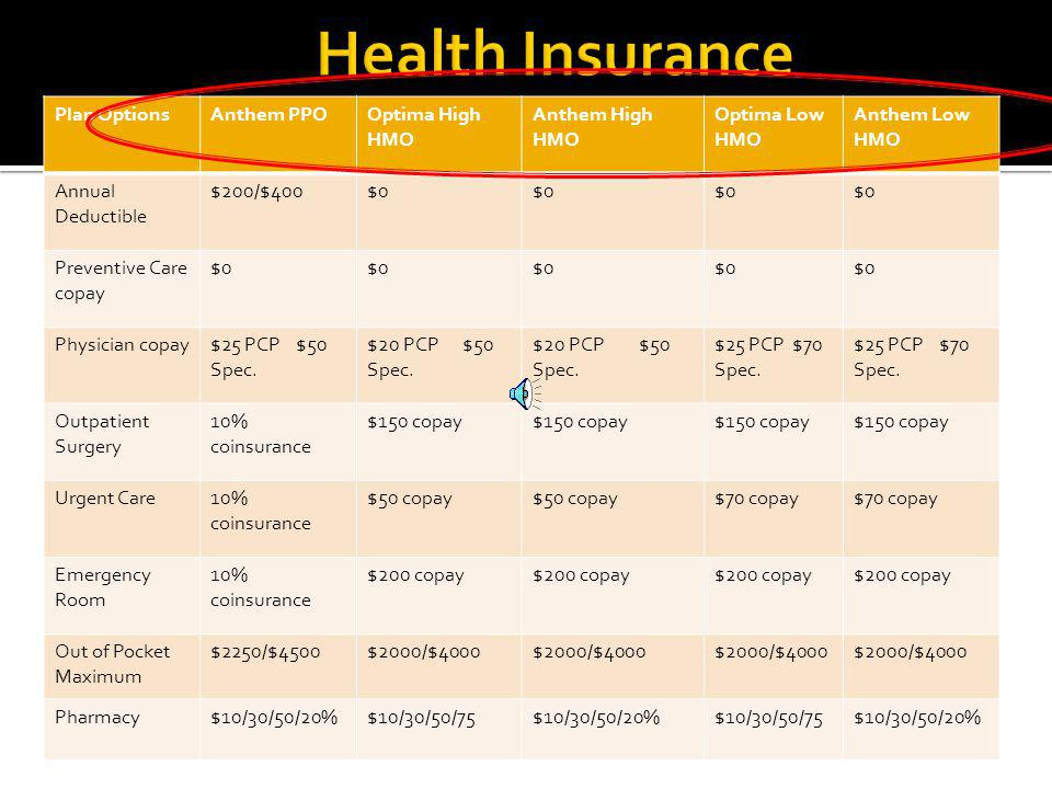 Co-Pay Co-Insurance Deductible Out of Pocket Max