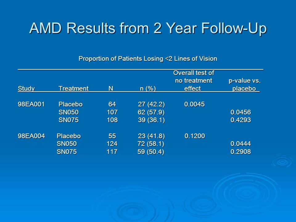 AMD Results from 2 Year Follow-Up Proportion of Patients Losing <2 Lines of Vision ___________________________________________________________________ Overall test of no treatment p-value vs.