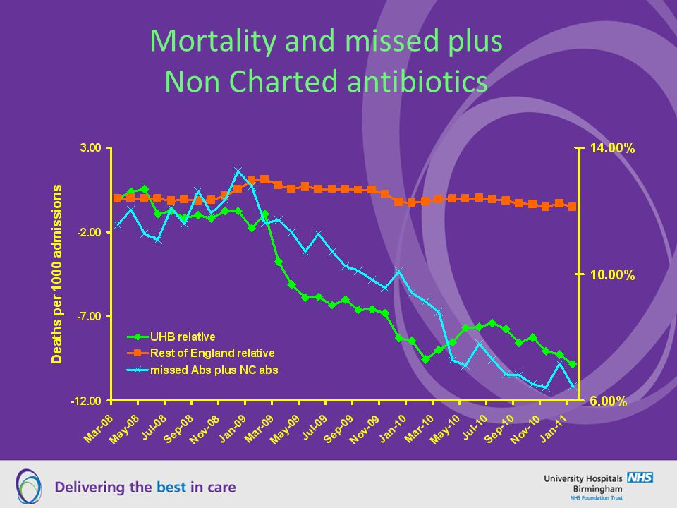 Mortality and missed plus Non Charted antibiotics