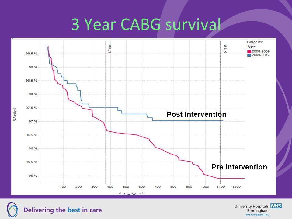 3 Year CABG survival Post Intervention Pre Intervention