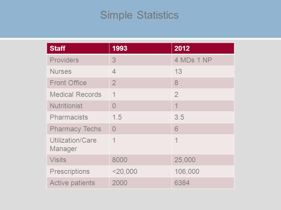 Simple Statistics Staff19932012 Providers34 MDs 1 NP Nurses413 Front Office28 Medical Records12 Nutritionist01 Pharmacists1.53.5 Pharmacy Techs06 Utilization/Care Manager 11 Visits800025,000 Prescriptions<20,000106,000 Active patients20006384